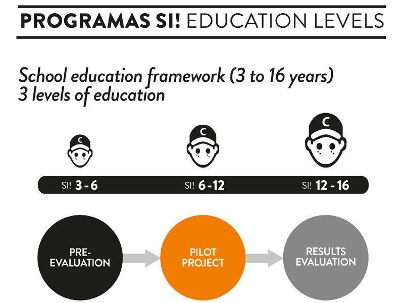 programaSI etapas educativa