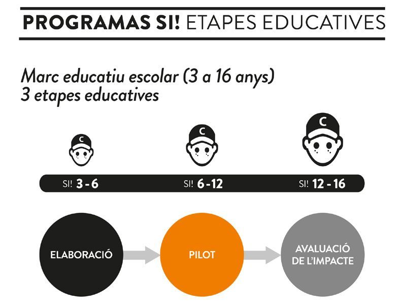 programaSI etapes educatives