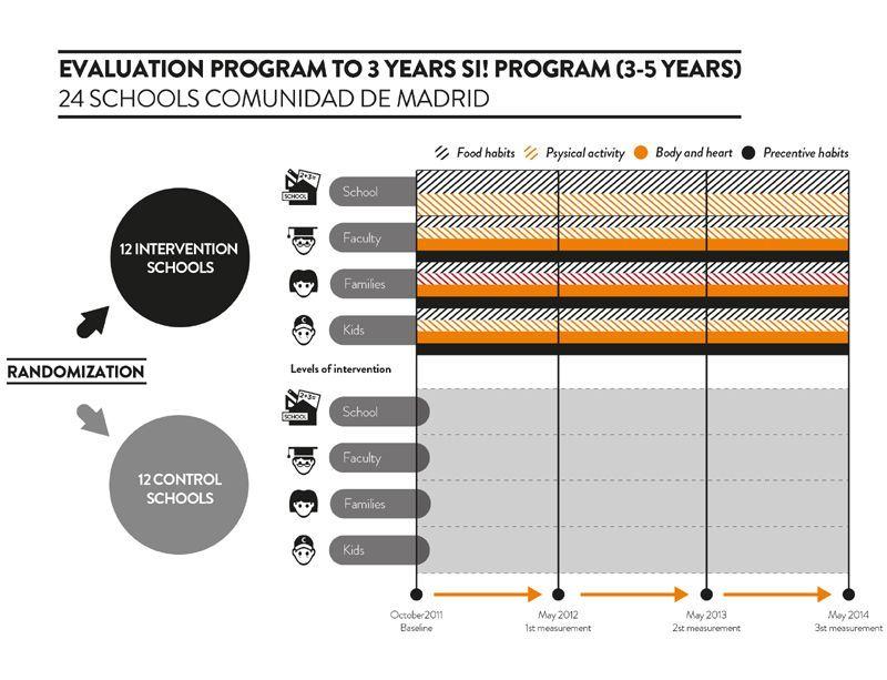 programasi evaluacion 3 años